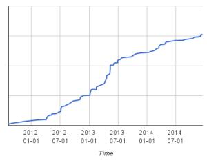 Kickstarter Running Spend